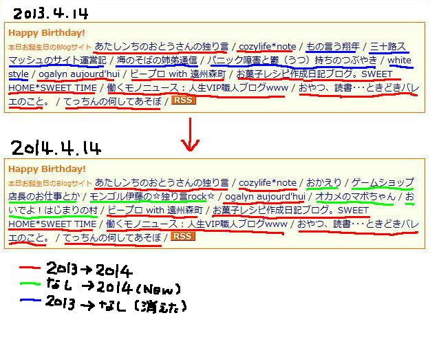 birthdayblog2013-2014