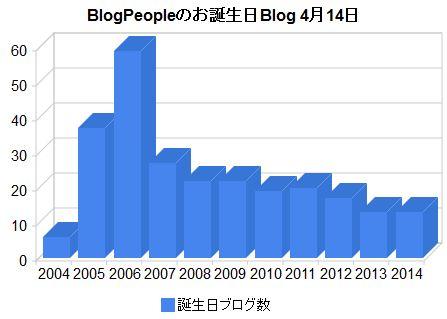 birthdayblog2014