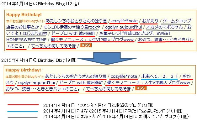 birthdayblog2015-2